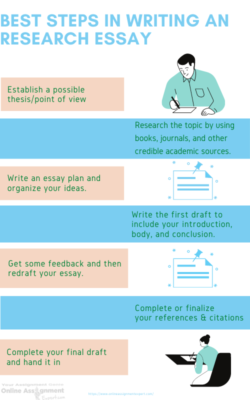 best steps in writing an research essay