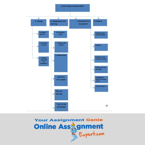 breakdown structure assignments