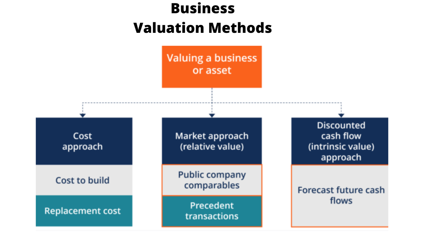 business valuation and finance assignment help