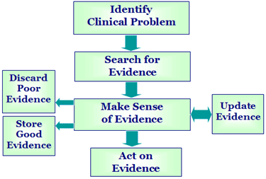 steps to write Evidence based assignment