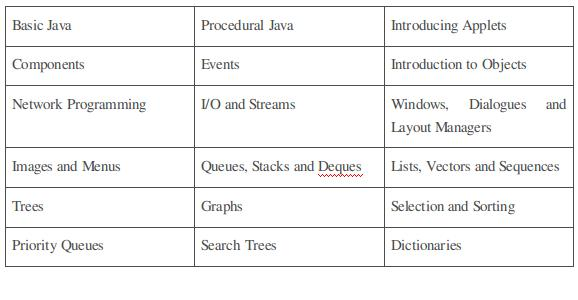 java assignment