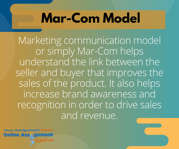 marketing communication model