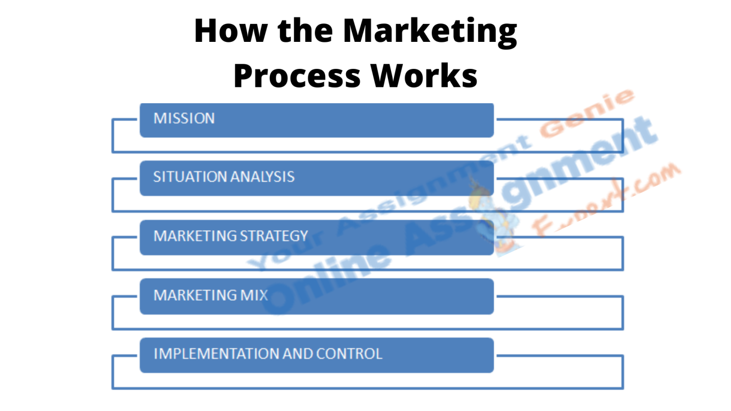 marketing strategy analysis