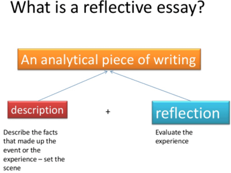 what is a reflective essay