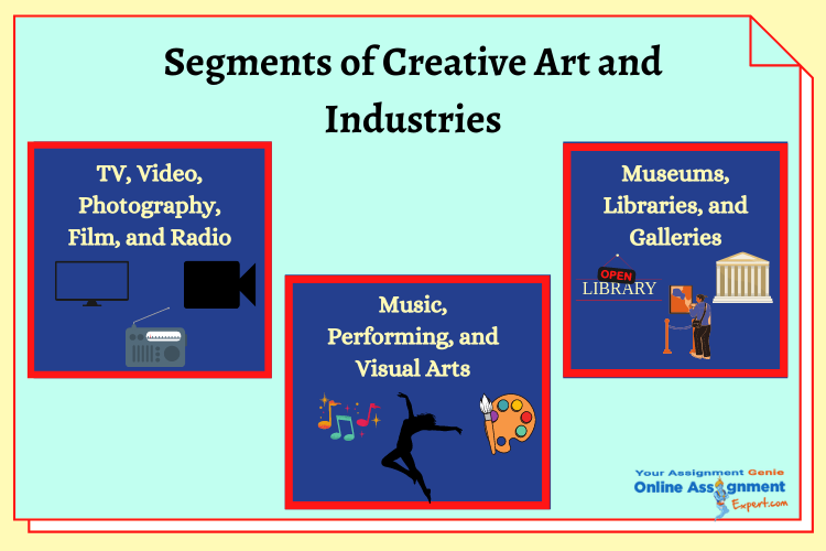 segments of creative art and industries