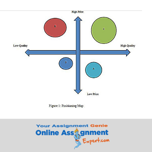 stpd marketing assignment solution