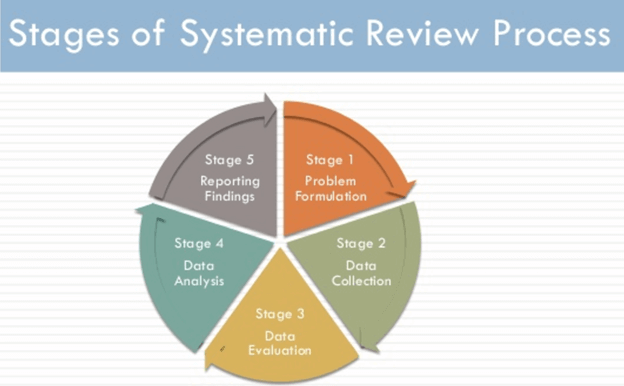 Stages of Systematic Literature Review