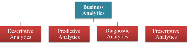 Types Of Business Analytics